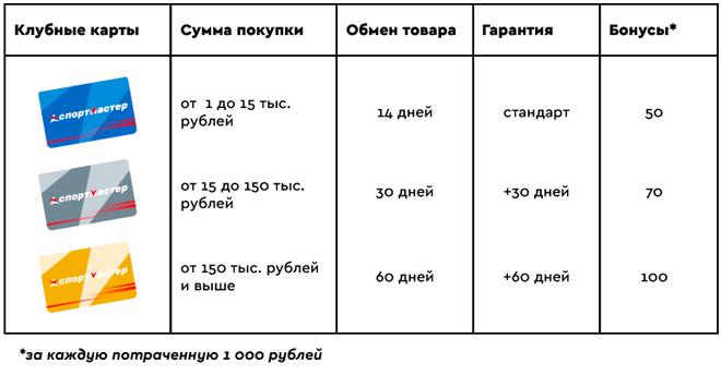 Бонусы за покупки Спортмастер